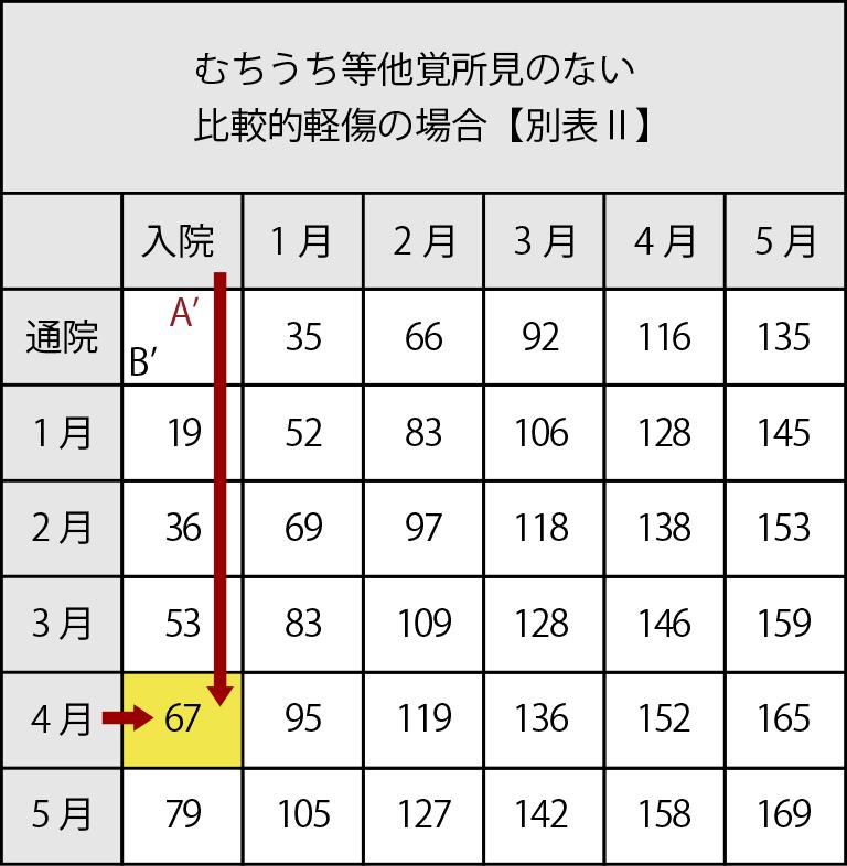 むちうち等他覚所見のない比較的軽傷の場合【別表Ⅱ】