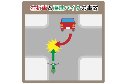 右折車と直進バイクの事故