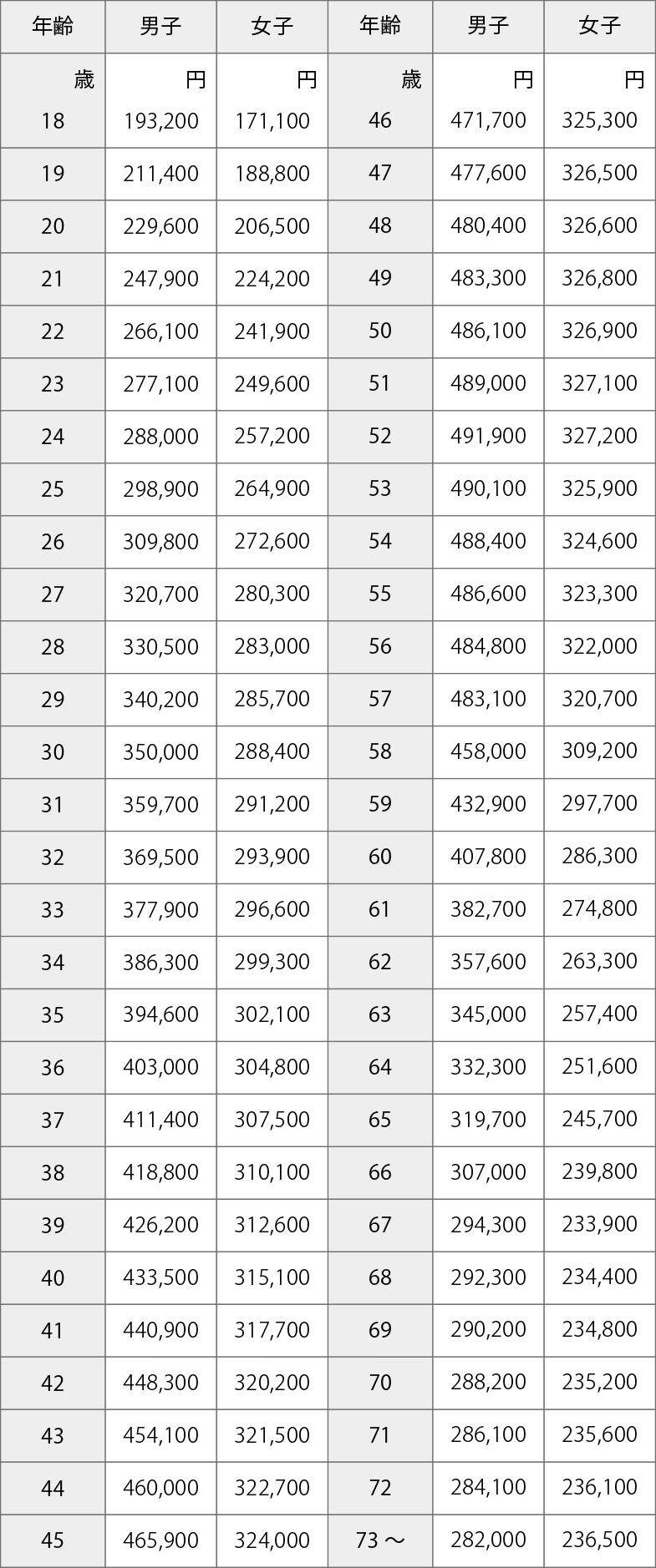 別表Ⅳ 年齢別平均給与額(平均月額)