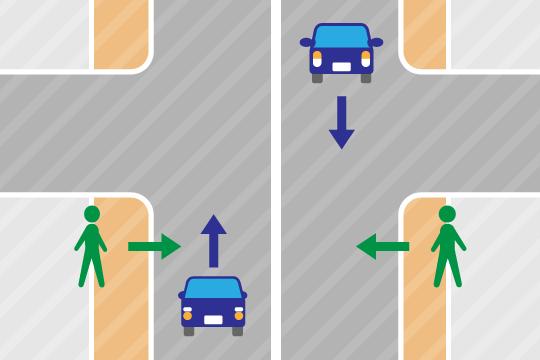 幹線道路を直進する車との事故の場合、過失割合は歩行者20:自動車80になります。
