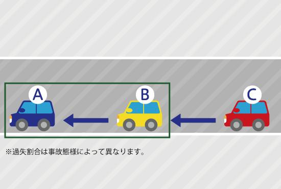 順次追突は2が3に追突してから、1が2に追突する