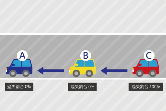一般的な玉突き事故は1が2に追突し、2が3に追突する