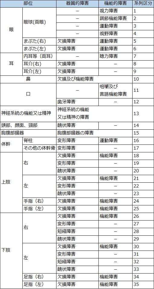 後遺障害系列表