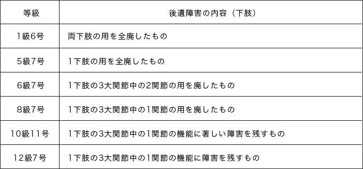 可動域制限(下半身)の後遺障害