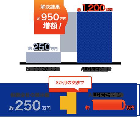 交通事故の増額事例