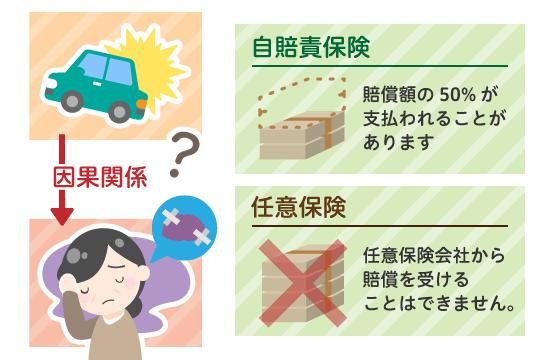 交通事故との因果関係と可能性が認められた場合の治療費の支払い